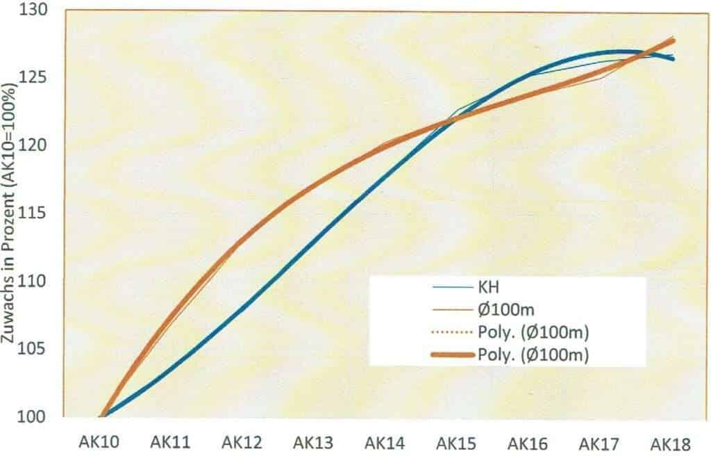 Körperhöhe und Schwimmleistung im Altersgang
